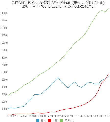 [世] [画像] - 名目GDP(USドル)の推移(1980~2010年)の比較(日本、アメリカ、中国)