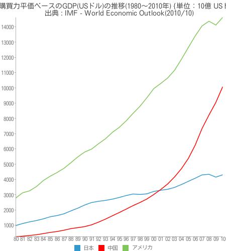 [世] [画像] - 購買力平価ベースのGDP(USドル)の推移(1980~2010年)の比較(日本、アメリカ、中国)