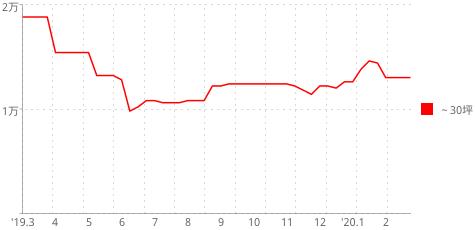 相場推移グラフ