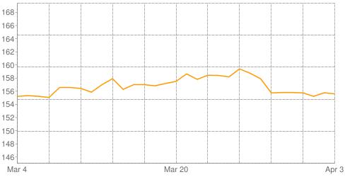 اسعار جرام الذهب فى السعودية بالريال السعودى فى أبريل 2019