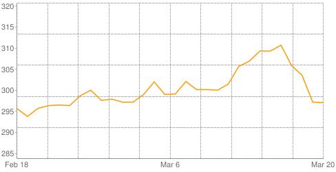 انهيار الاسعار مازال مستمر - سعر الذهب فى مصر اليوم 21/3/2014 1 20/3/2014 - 5:07 م