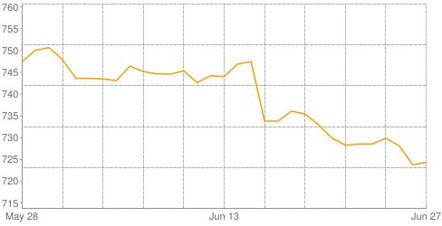 متوسط أسعار جرام الذهب عيار 24 في مصر بالجنيه المصري في أخر ٣٠ يوم