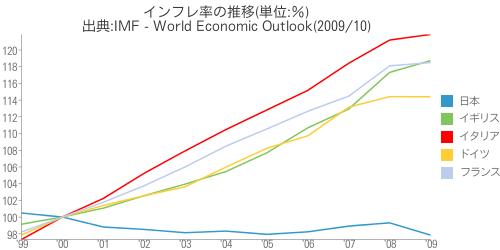 [世] インフレ率の推移(日本、イギリス、イタリア、ドイツ、フランスの比較)