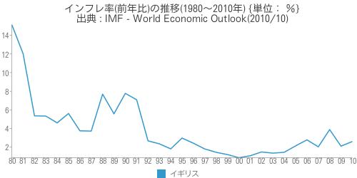 [世] [画像] - イギリスのインフレ率(前年比)の推移(1980〜2010年)