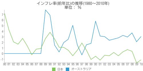 [世] インフレ率(前年比)の推移(1980~2010年)の比較(オーストラリア、日本)