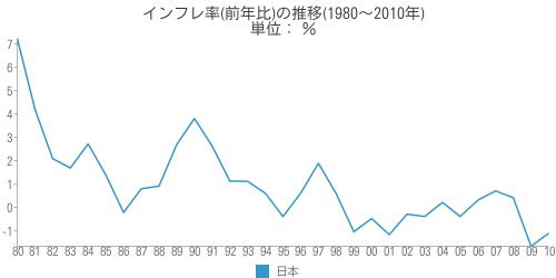 [世] 日本のインフレ率(前年比)の推移(1980~2010年)