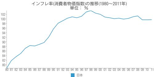 [世] 日本のインフレ率(消費者物価指数)の推移(1980~2011年)