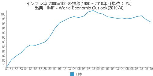 [世] [画像] - 日本のインフレ率(2000=100)の推移(1980~2010年)