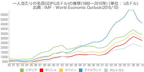 [世] [画像] - 一人当たりの名目GDP(USドル)の推移(1980~2010年)の比較(アイルランド、イタリア、ギリシャ、スペイン、ポルトガル)
