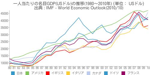 [世] [画像] - 一人当たりの名目GDP(USドル)の推移(1980~2010年)の比較(日本、アメリカ、イギリス、イタリア、カナダ、ドイツ、フランス)