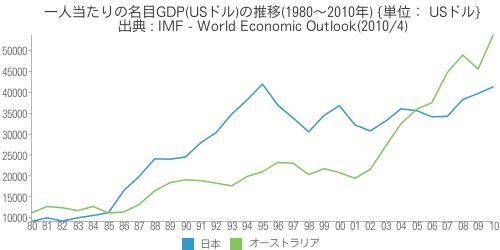 [世] [画像] - 一人当たりの名目GDP(USドル)の推移(1980~2010年)の比較(日本、オーストラリア)