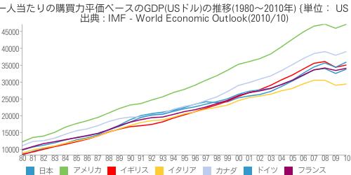 [世] [画像] - 一人当たりの購買力平価ベースのGDP(USドル)の推移(1980~2010年)の比較(日本、アメリカ、イギリス、イタリア、カナダ、ドイツ、フランス)