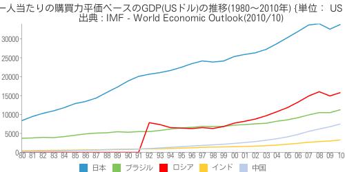 [世] [画像] - 一人当たりの購買力平価ベースのGDP(USドル)の推移(1980~2010年)の比較(日本、ブラジル、ロシア、インド、中国)