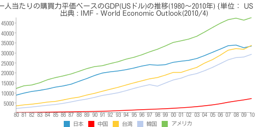 [世] [画像] - 一人当たりの購買力平価ベースのGDP(USドル)の推移(1980~2010年)の比較(日本、アメリカ、中国、台湾、韓国)