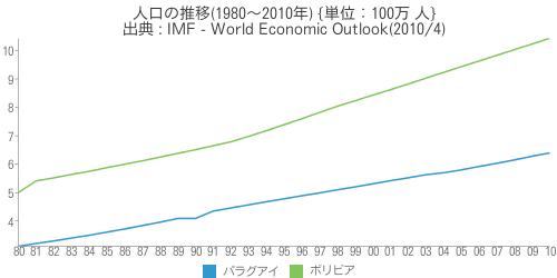 [世] [画像] - 人口の推移(1980〜2010年)の比較(パラグアイ、ボリビア)