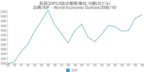 [世] 名目GDP(US$)の推移(日本)