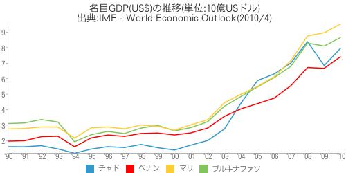 [世] 名目GDP(US$)の推移(チャド、ブルキナファソ、ベナン、マリの比較)