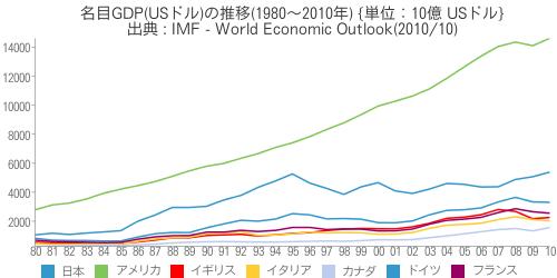 [世] [画像] - 名目GDP(USドル)の推移(1980~2010年)の比較(日本、アメリカ、イギリス、イタリア、カナダ、ドイツ、フランス)