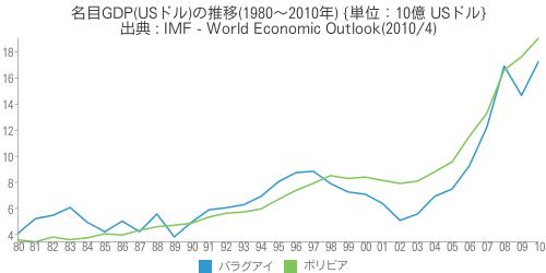 [世] [画像] - 名目GDP(USドル)の推移(1980〜2010年)の比較(パラグアイ、ボリビア)