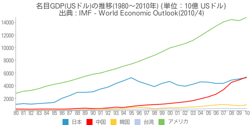 [世] [画像] - 名目GDP(USドル)の推移(1980~2010年)の比較(日本、アメリカ、中国、韓国、台湾)