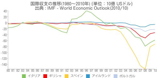 [世] [画像] - 国際収支の推移(1980~2010年)の比較(アイルランド、イタリア、ギリシャ、スペイン、ポルトガル)