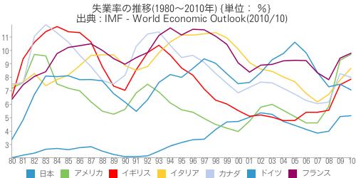 [世] [画像] - 失業率の推移(1980~2010年)の比較(日本、アメリカ、イギリス、イタリア、カナダ、ドイツ、フランス)