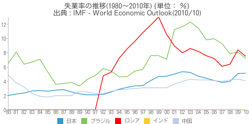 [世] [画像] - 失業率の推移(1980~2010年)の比較(日本、ブラジル、ロシア、インド、中国)
