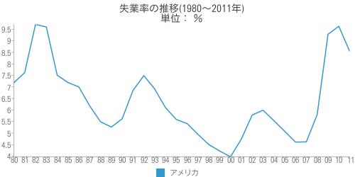 [世] アメリカの失業率の推移(1980~2011年)