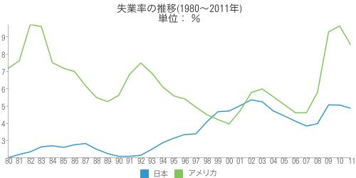 [世] 失業率の推移(1980~2011年)の比較(日本、アメリカ)