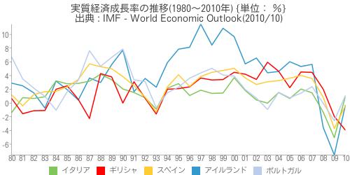 [世] [画像] - 実質経済成長率の推移(1980~2010年)の比較(アイルランド、イタリア、ギリシャ、スペイン、ポルトガル)