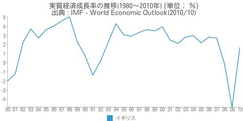 [世] [画像] - イギリスの実質経済成長率の推移(1980〜2010年)