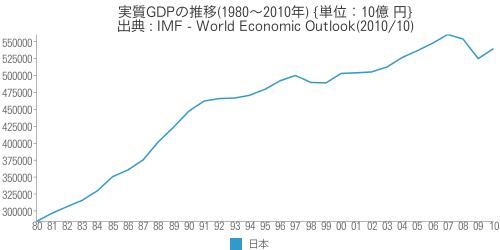 [世] [画像] - 日本の実質GDPの推移(1980〜2010年)