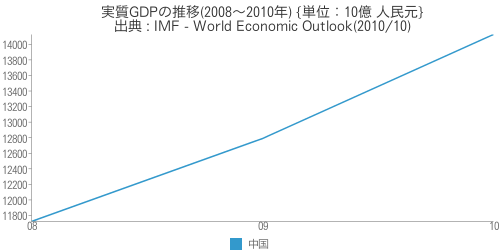 [世] [画像] - 中国の実質GDPの推移(2008~2010年)