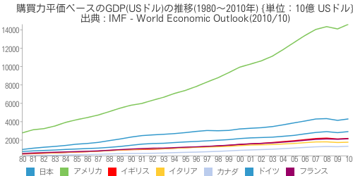 [世] [画像] - 購買力平価ベースのGDP(USドル)の推移(1980~2010年)の比較(日本、アメリカ、イギリス、イタリア、カナダ、ドイツ、フランス)