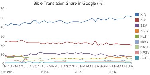 Google generates this chart.