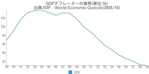 [世] GDPデフレーターの推移(日本)