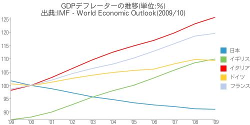 [世] GDPデフレーターの推移(日本、イギリス、イタリア、ドイツ、フランスの比較)