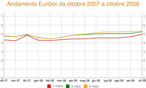 Andamento Euribor da ottobre 2007 a ottobre 2008