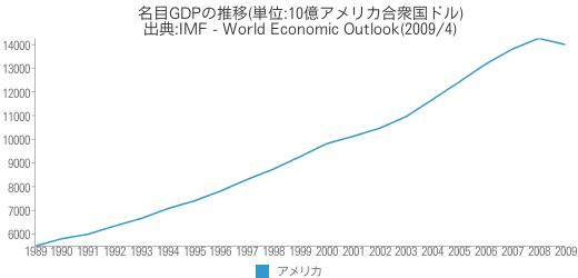 [世] 名目GDPの推移(アメリカ)
