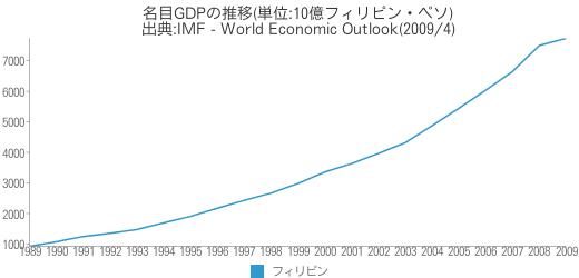[世] 名目GDPの推移(フィリピン)