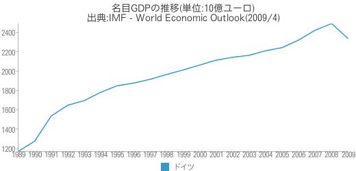 [世] 名目GDPの推移(ドイツ)