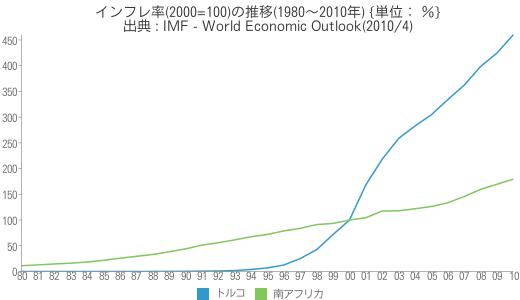 [世] [画像] - インフレ率(2000=100)の推移(1980~2010年)の比較(トルコ、南アフリカ)