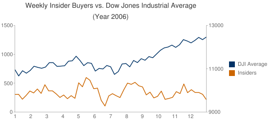 insider buyers versus stock market 2006