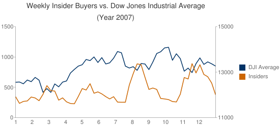 insider buyers versus stock market 2007