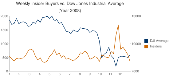 insider buyers versus stock market 2008