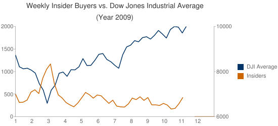 insider buyers versus stock market 2009