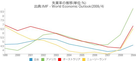 [世] 失業率の推移(日本、アメリカ、オーストラリア、ニュージーランドの比較)