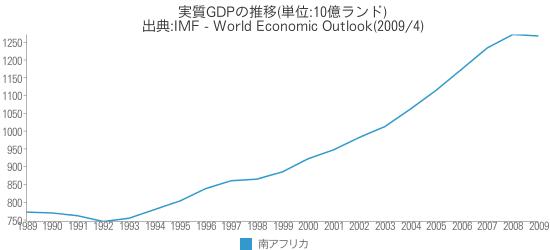 [世] 実質GDPの推移(南アフリカ)
