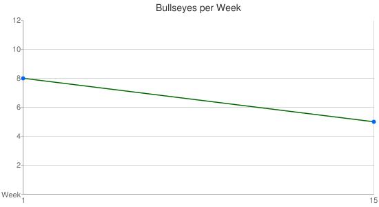 Weekly Dart Statistics
