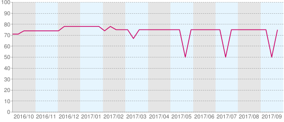 買い時グラフ